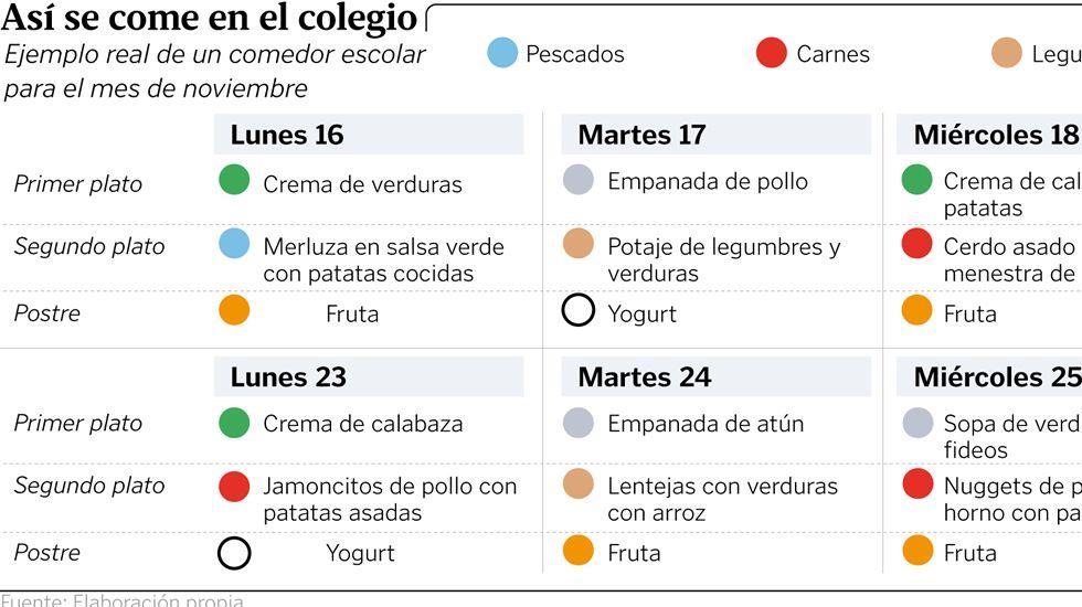 Educación investiga a dos empresas que sirven menús en colegios gallegos