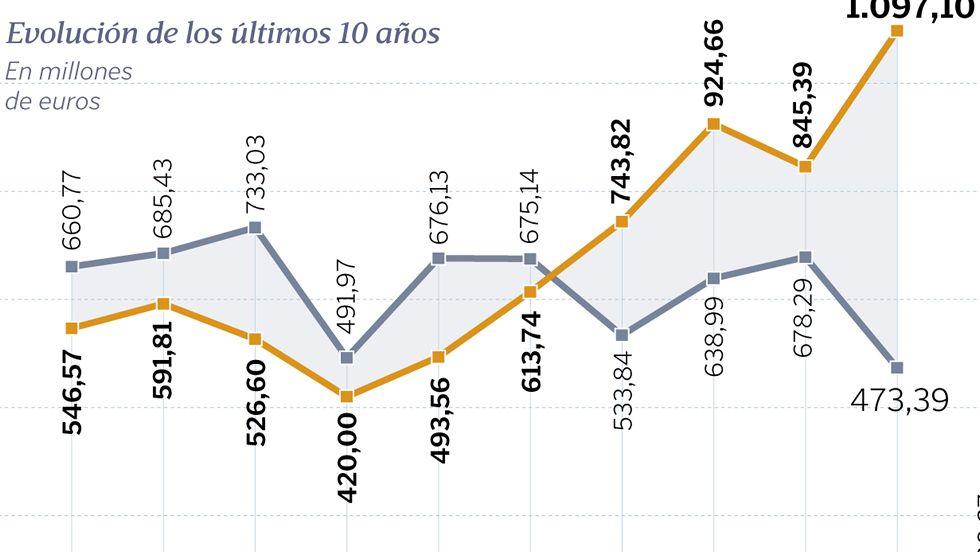 El «brexit», una amenaza para la exportación de firmas gallegas