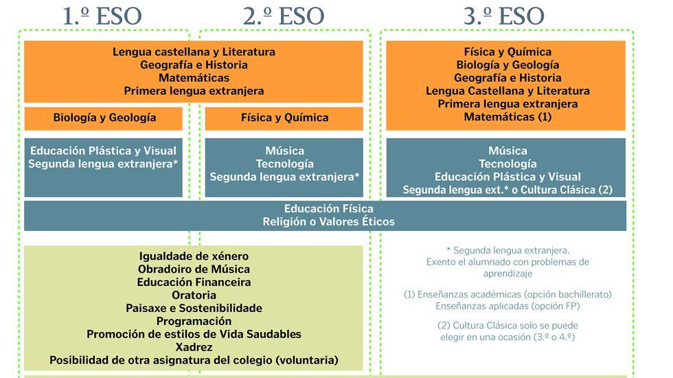 La Xunta publica las materias de secundaria