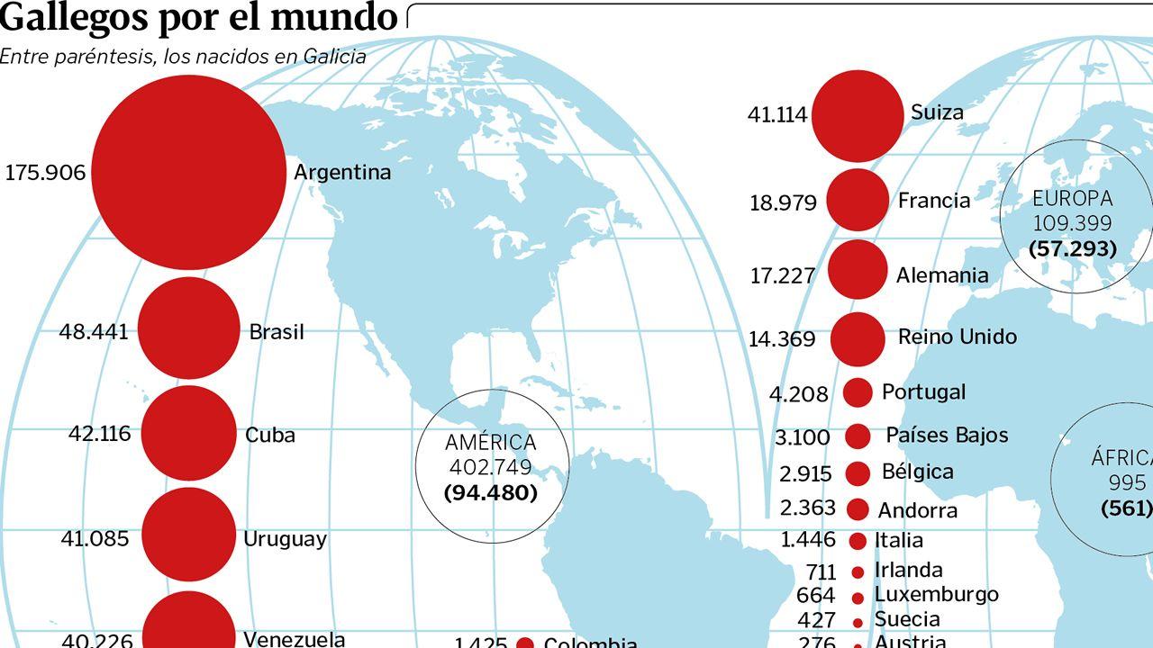 Uno de cada seis gallegos vive fuera