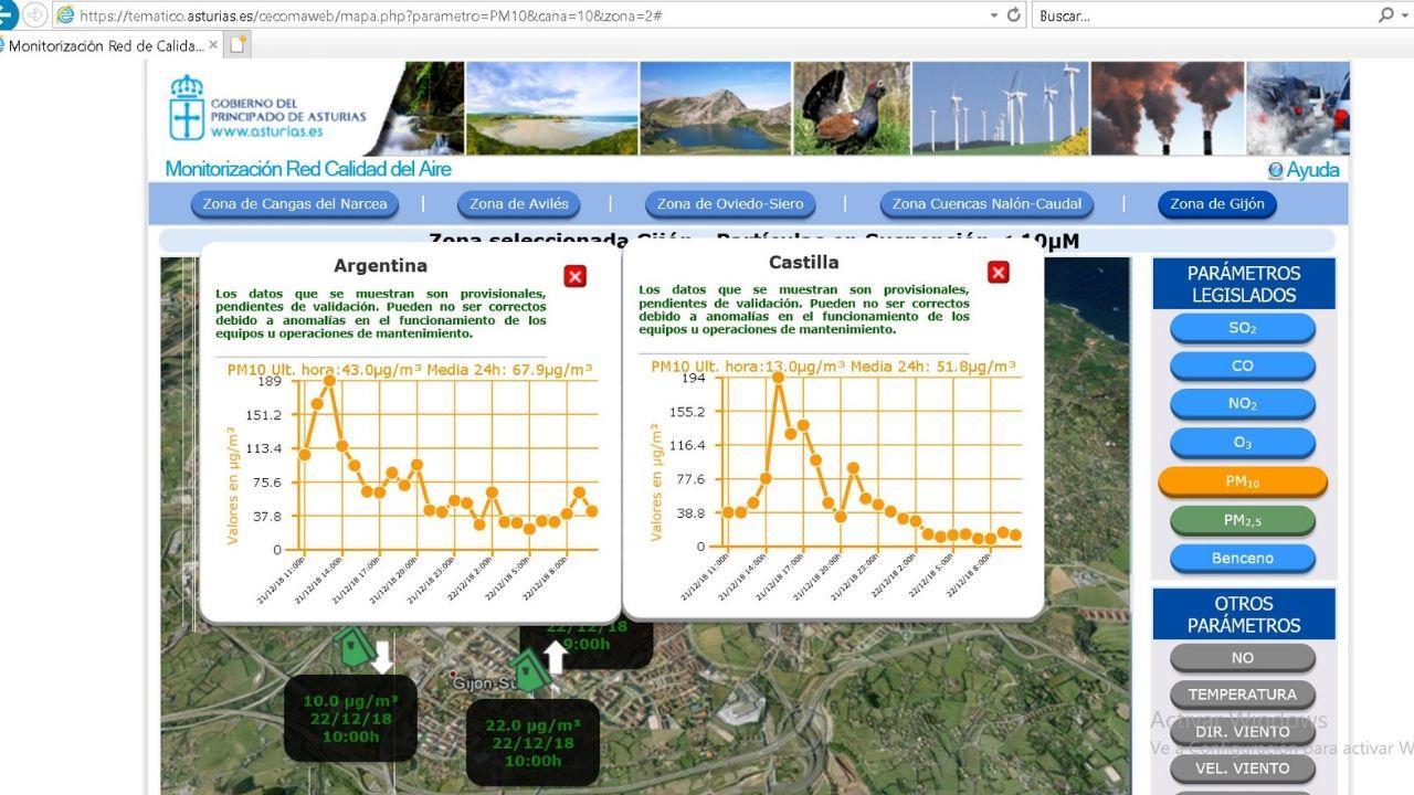 Picos de partículas PM10 alcanzados en La Calzada y La Arena, que cuatriplican los niveles límite, el pasado 21 de diciembre