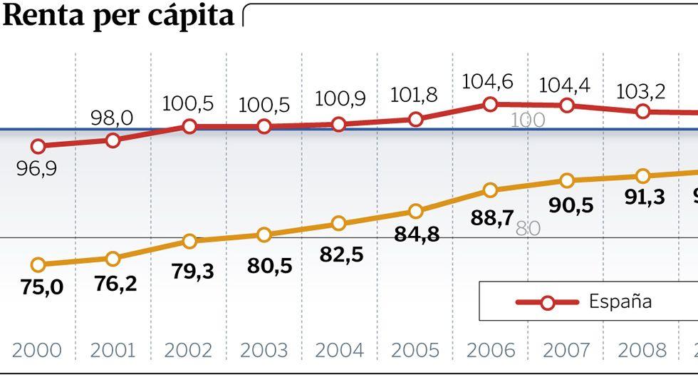 Renta per cápita