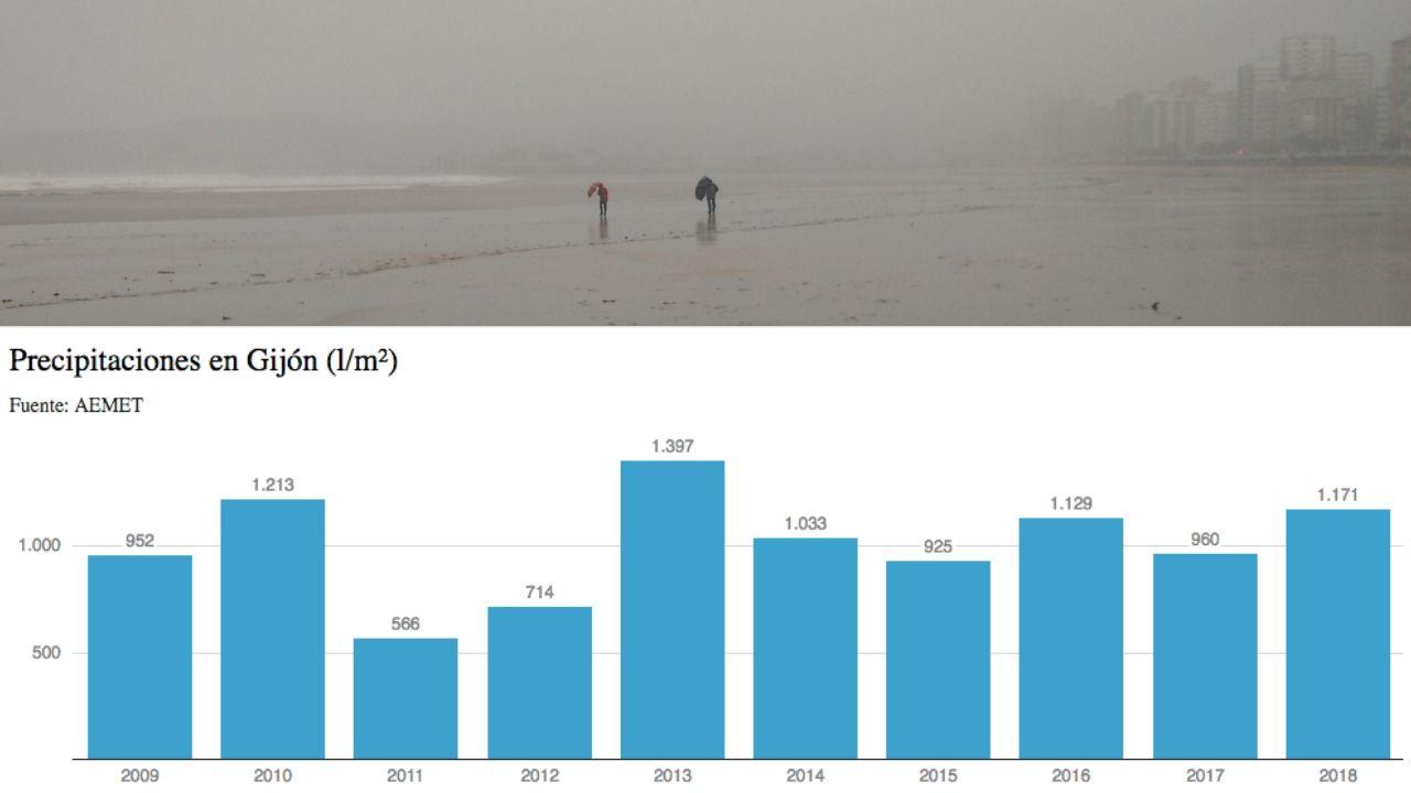 Los efectos del vórtice polar sobre Estados Unidos.Inundaciones en Pravia