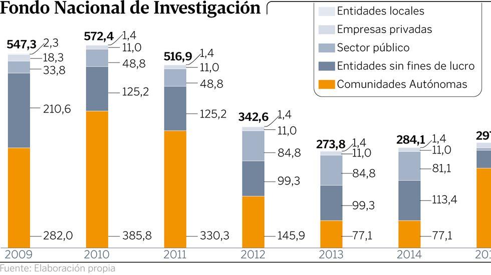 Fondo Nacional de Investigación