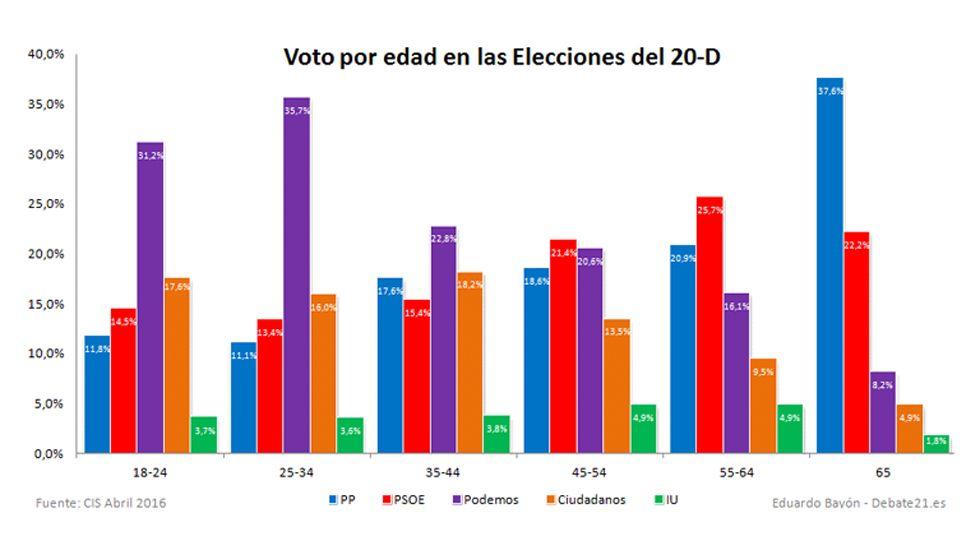 Distribución de voto por edad en las elecciones del 20-D.Distribución de voto por edad en las elecciones del 20D