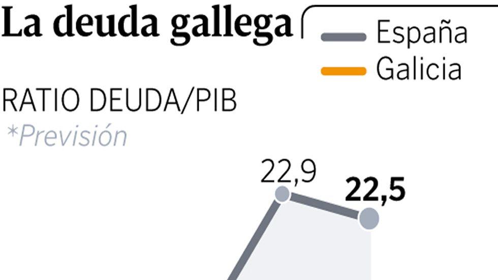 La letra pequeña de los presupuestos gallegos.Las obras de construcción del futuro edificio judicial se licitaron el pasado mes de octubre.