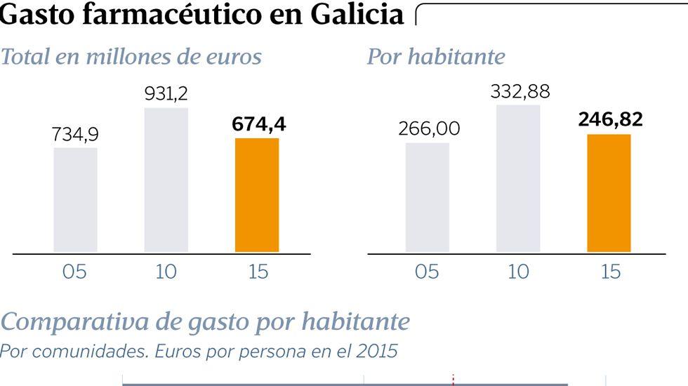 Gasto farmacéutico en Galicia