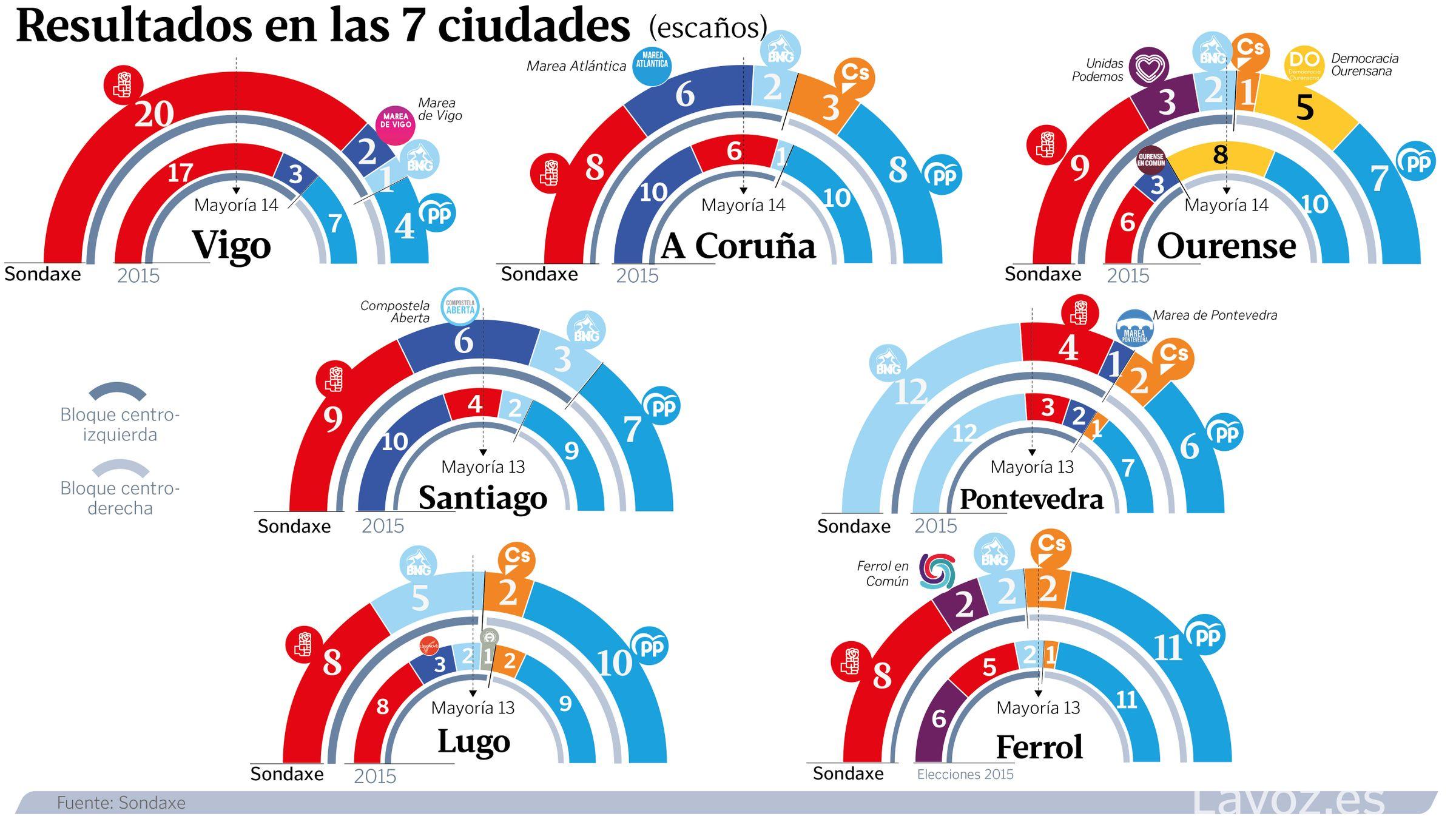 Todos celebran los resultados.LA ALCALDESA, LARA MENDEZ, CELEBRA EN LA SEDE DEL PSOE LOS RESULTADOS EN LA ELECCIONES MUNICIPALES 2019