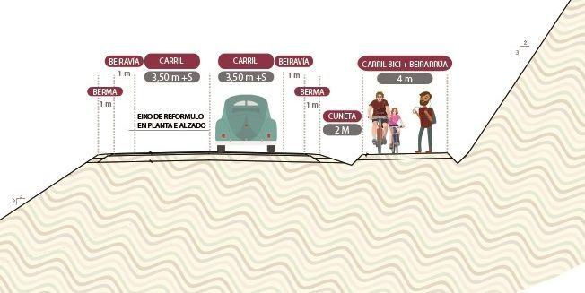 Intervienen el ordenador del exgerente del PP de Madrid en busca de pruebas de financiación ilegal.Detalle de sección de la nueva vía, con dos carriles y otro para bicis.