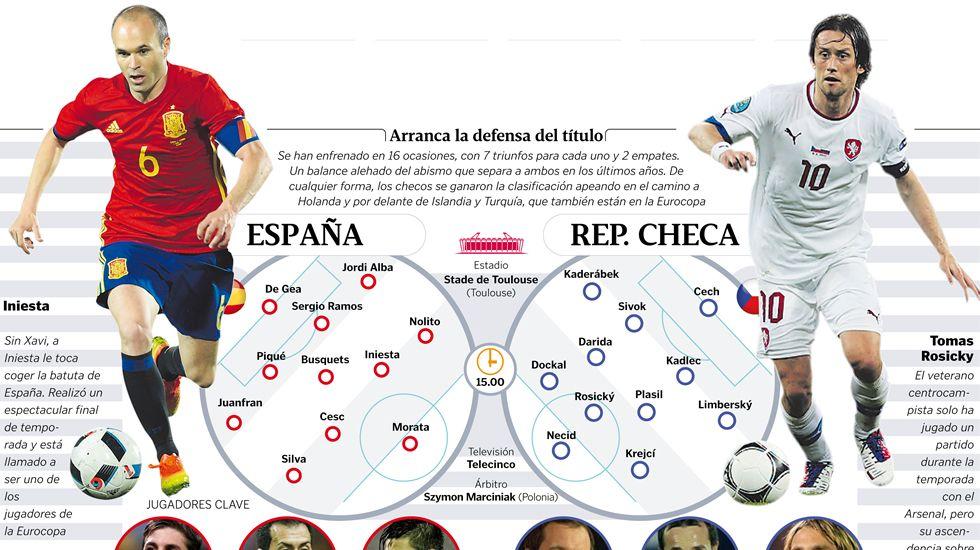 España - República Checa, en imágenes