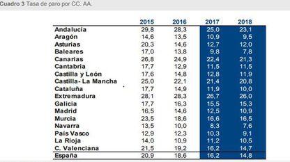 La previsión de la tasa de paro del BBVA