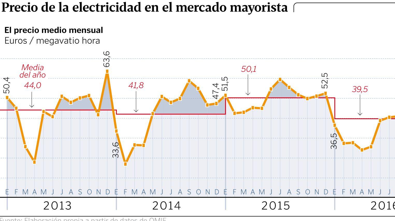 Precio de la electricidad en el mercado mayorista