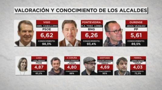 Galicia, dos años después de las municipales