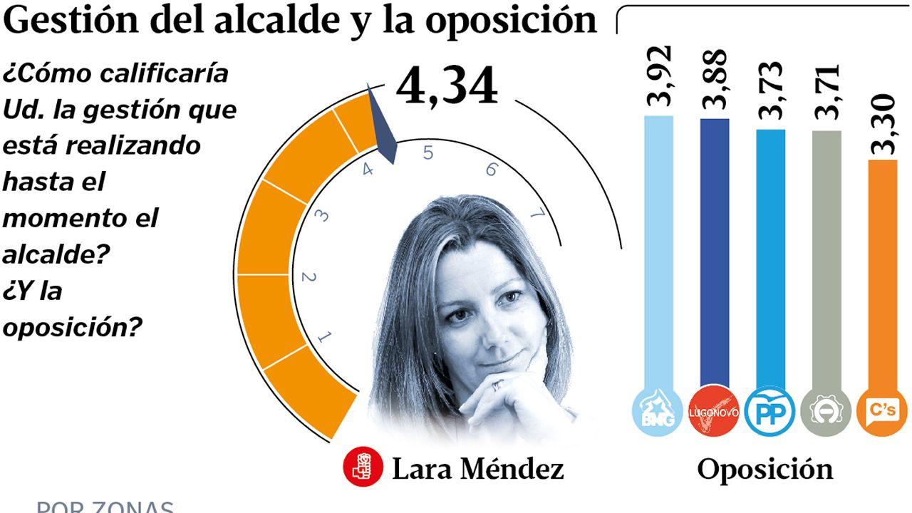 Gestión del alcalde y la oposición en Lugo