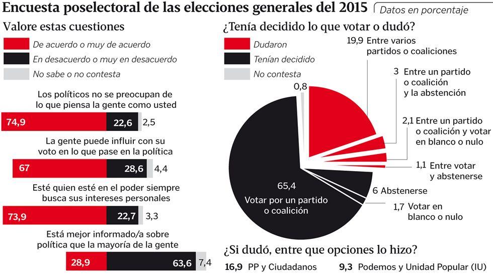 Encuesta poselectoral de las elecciones generales del 2015