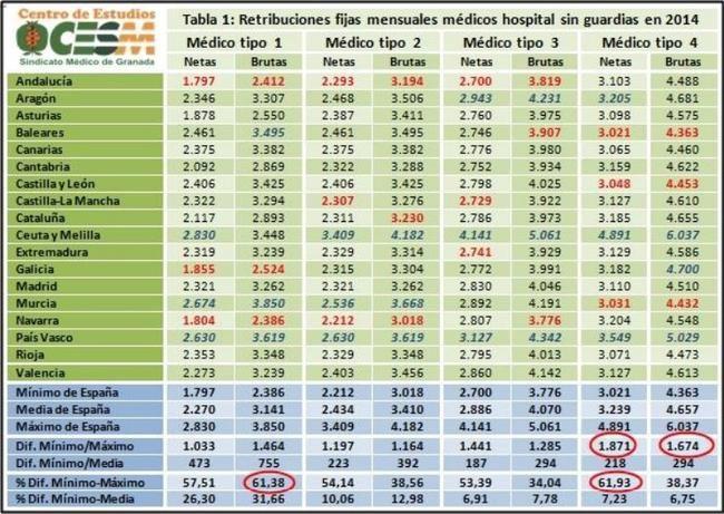 Diferencias salariales de los médicos por comunidades autónomas