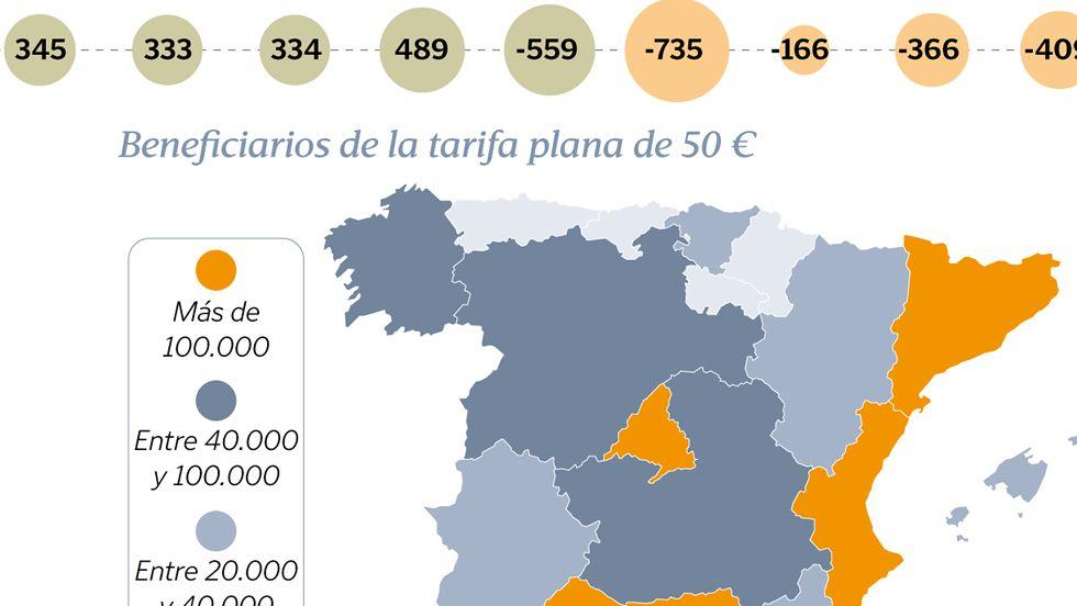 Altas y bajas de empresas en Galicia en el 2016