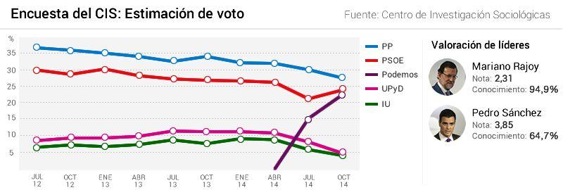 Bescansa es la encargada de análisis en Podemos.