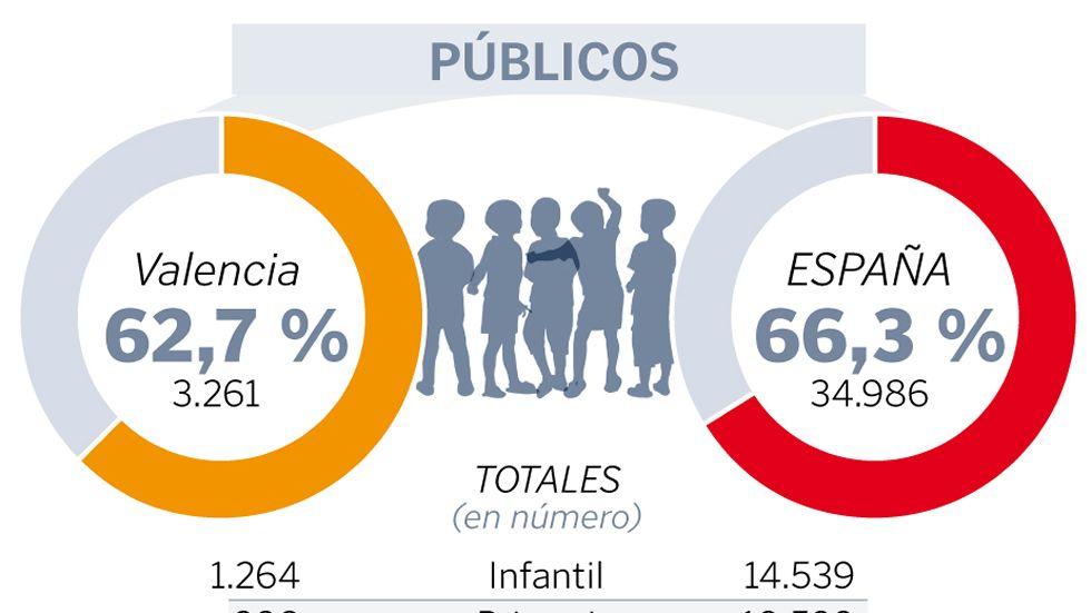 El PP vuelve a ganar en Galicia y En Marea repite su «sorpasso»a los socialistas