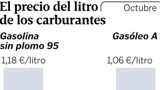 El precio del litro de los carburantes