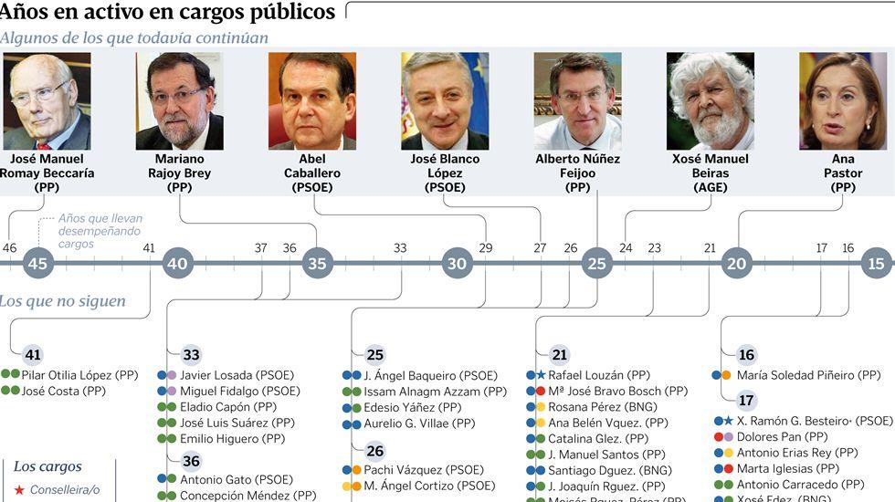 Años en activo en cargos públicos