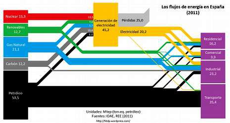 Gráfico que muestra los flujos de energía en España en el 2011 (cortesía de Félix Sánchez Tembleque)