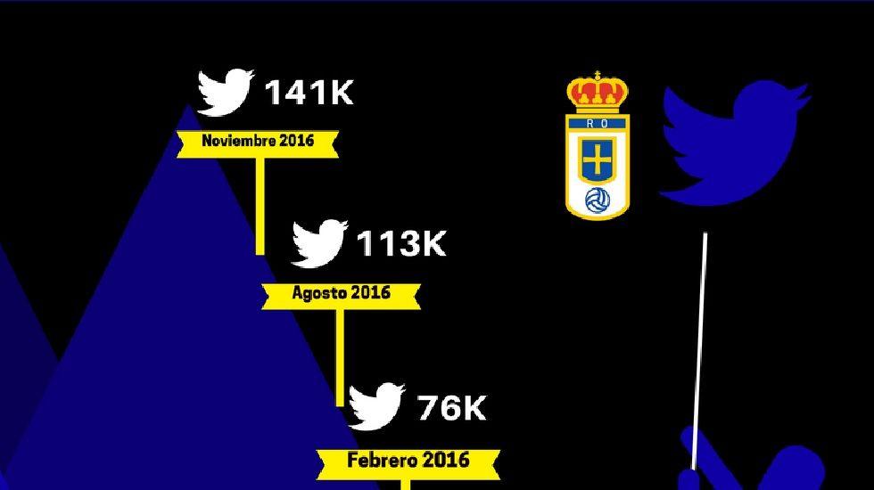 El crecimiento del Real Oviedo en 2016