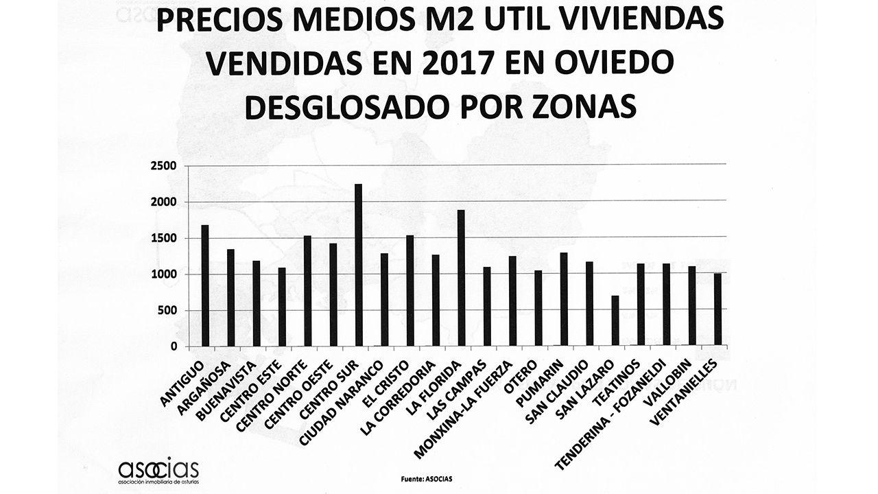 Precio de los pisos en Oviedo por zonas