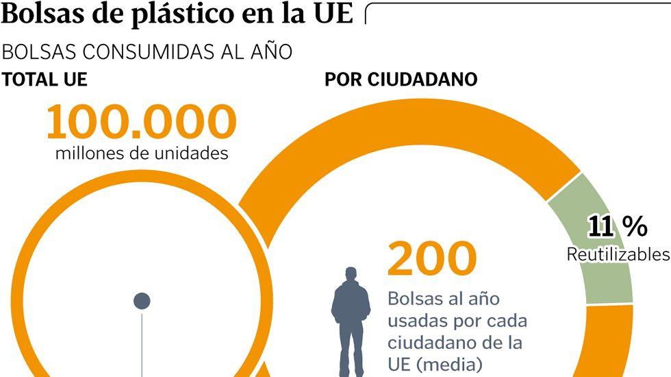 Bolsas de plástico en la UE