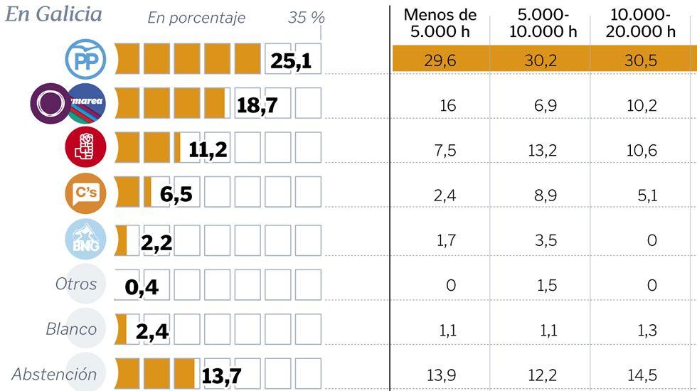 El PP vuelve a ganar en Galicia y En Marea repite su «sorpasso»a los socialistas.