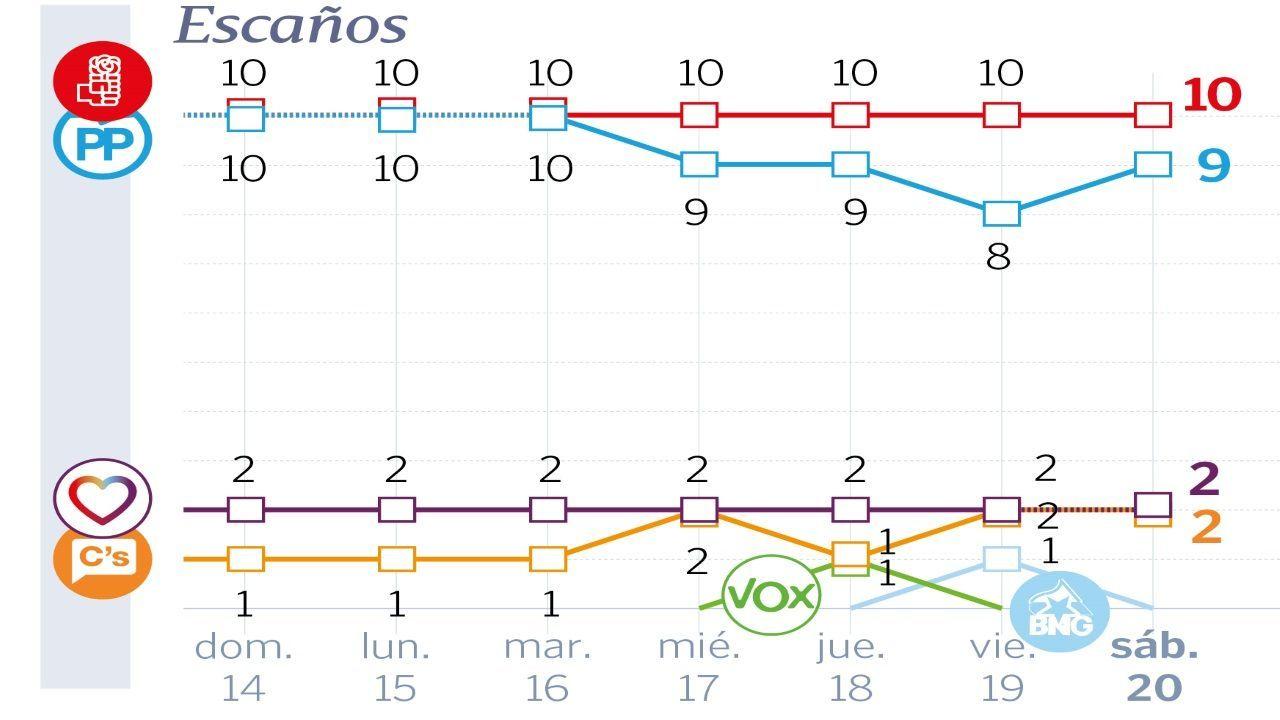 Pablo Casado: «Mi adversario es Pedro Sánchez, a los partidos que están dentro de la Constitución les tengo mucho respeto».Sánchez y Rivera estrechan su mano tras firmar el pacto con el que Ciudadanos se comprometía a investir al candidato socialista y que finalmente quedó en papel mojado tras el rechazo de los diputados de Podemos, lo que obligó a una repetición electoral.