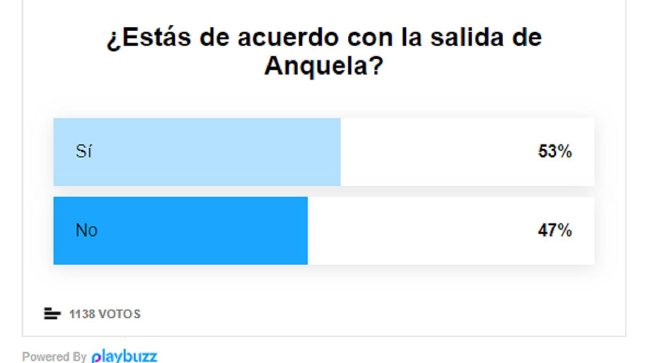 Resultado de la encuesta