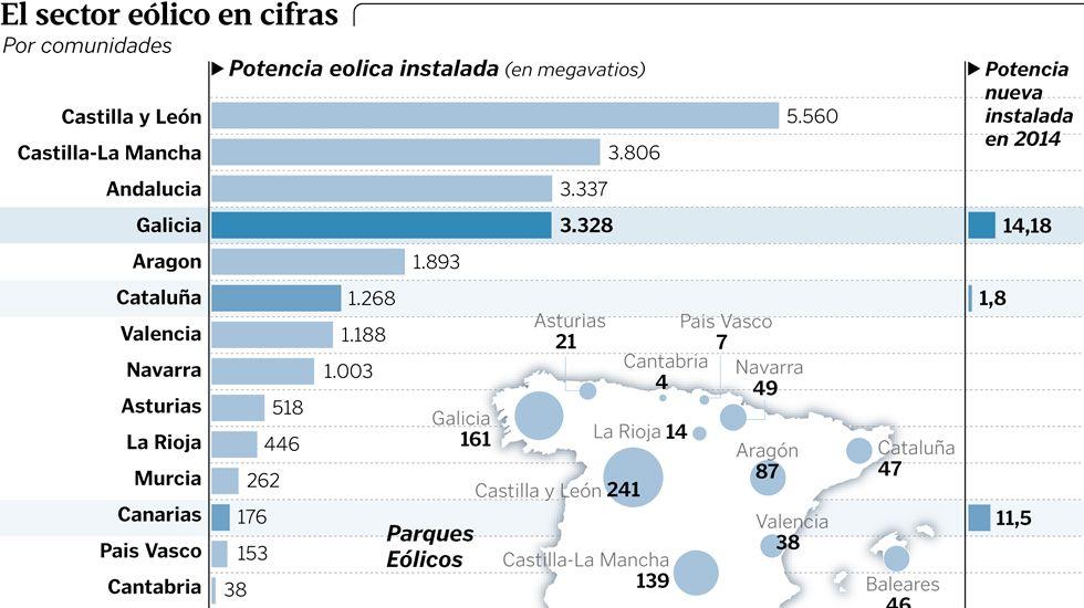 Obras de ampliación del parque eólico de Valença.