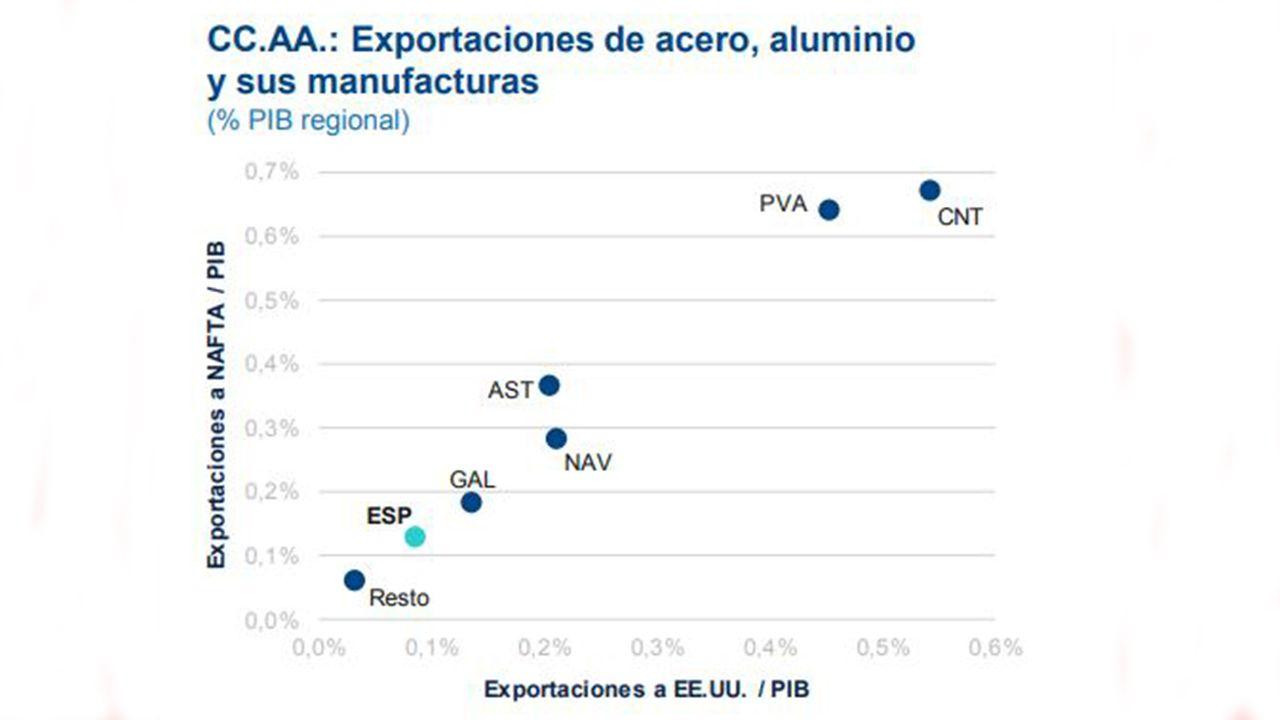 Exportaciones de acero y aluminio