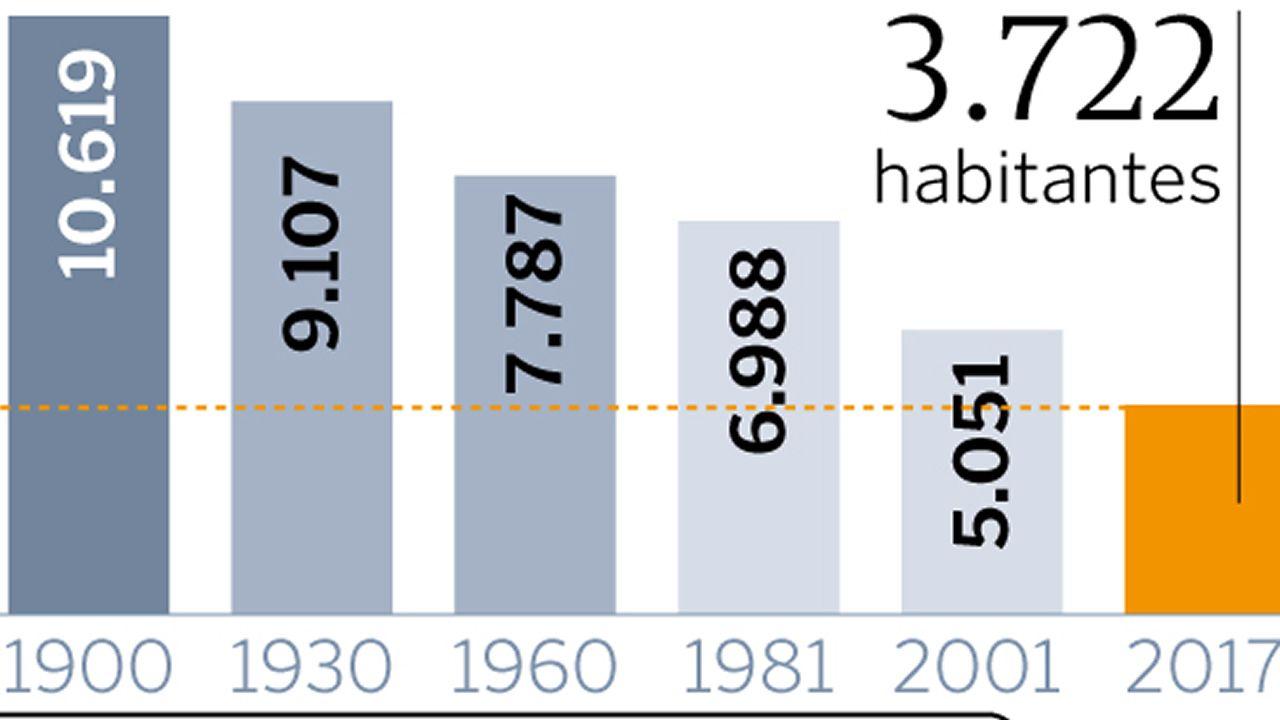 Evolución de la población en Mondoñedo