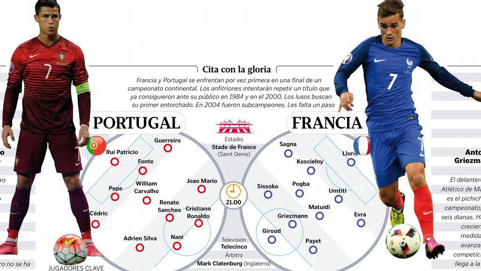 Portugal-Francia: cita con la gloria