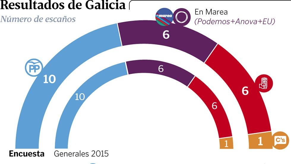 Resultados de Galicia