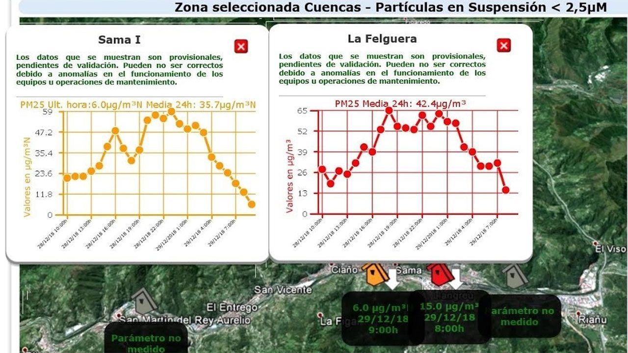 Gráficos de contaminación en Sama y La Felguera