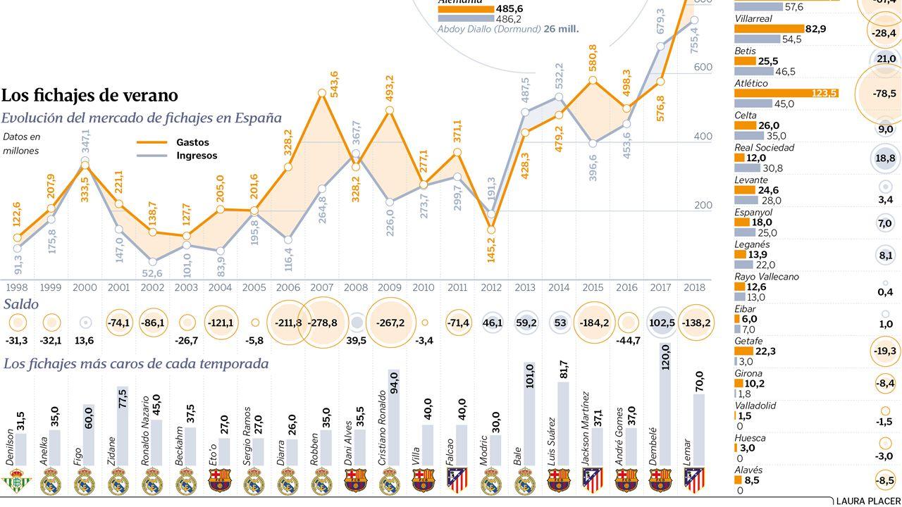 Los fichajes de verano.Evolución del mercado de verano en España