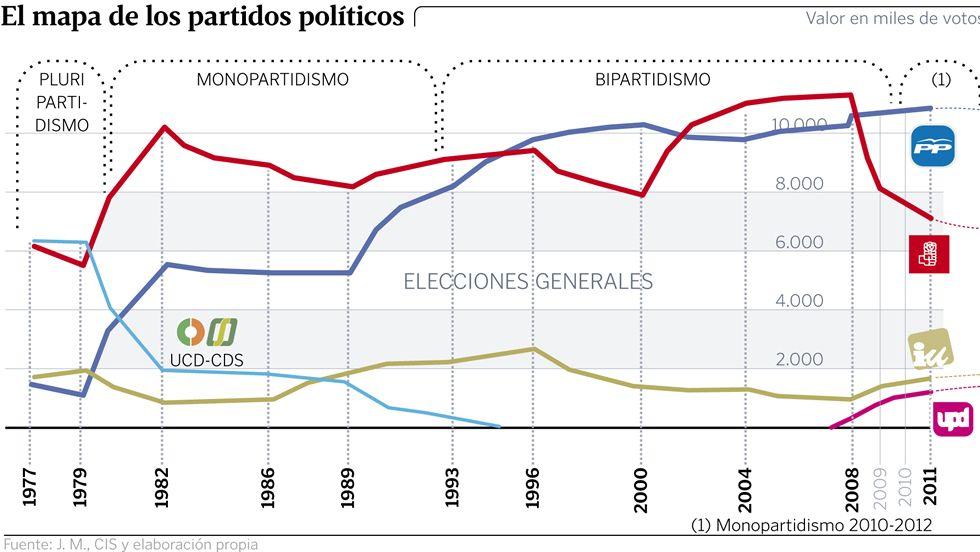 El mapa de los partidos políticos