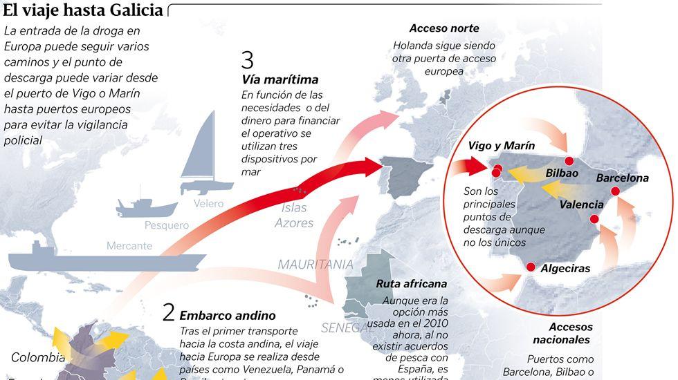 El viaje hasta Galicia