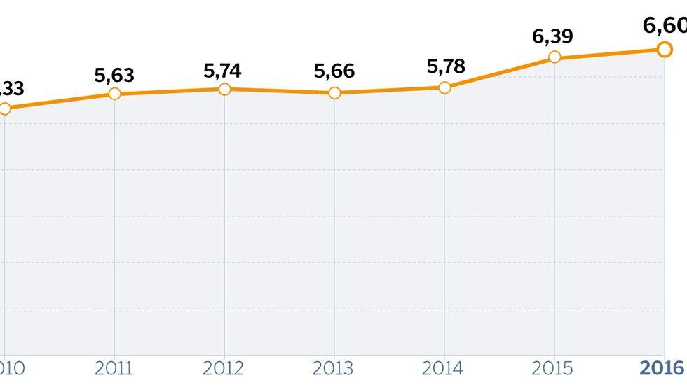 La evolución de la recaudación tributaria en Galicia