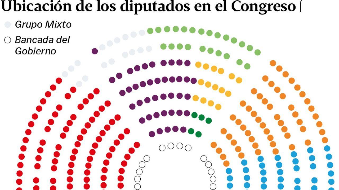 Ubicación de los diputados en el Congreso