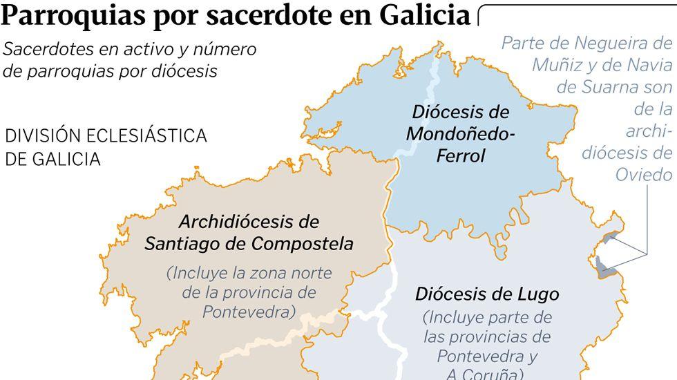 Parroquias por sacerdote en Galicia