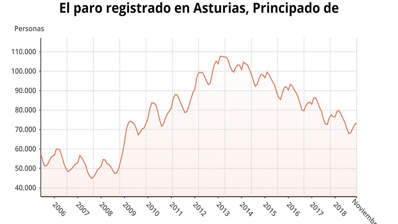 Paro registrado en noviembre en Asturias