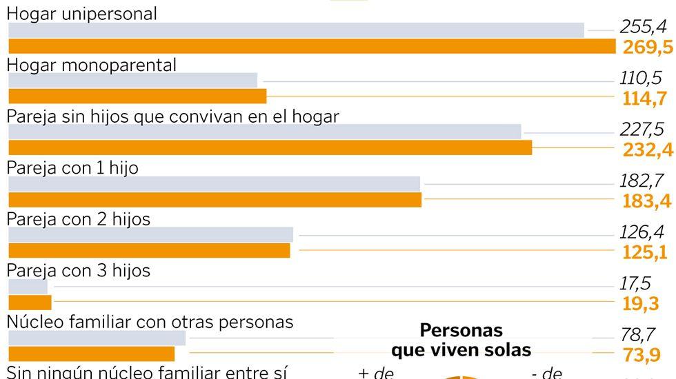 Los hogares gallegos