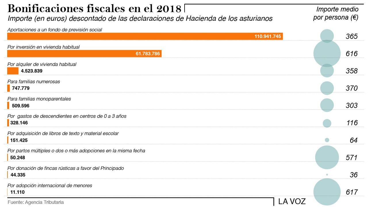 Casado: «Sánchez prefiere manos manchadas de sangre a manos pintadas de blanco».Bonificaciones fiscales en Asturias