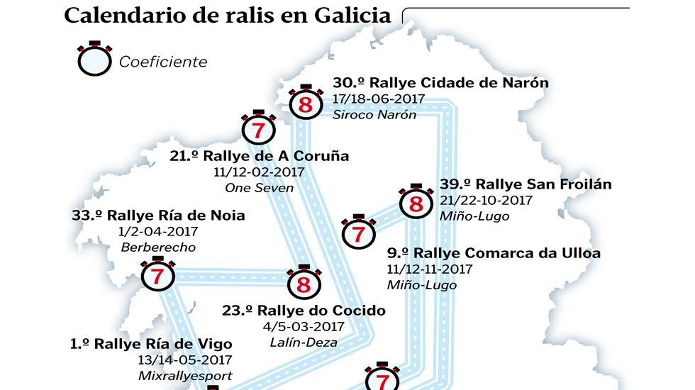 Calendario de Ralis en Galicia