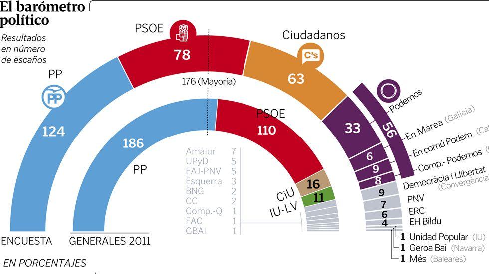 El barómetro político para el 20D, según Sondaxe