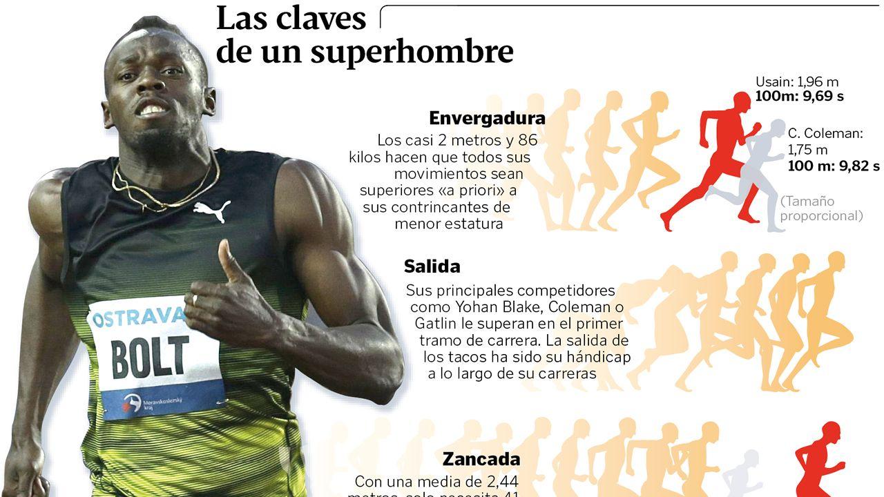 Las claves del éxito deportivo de Usain Bolt en los 100 m